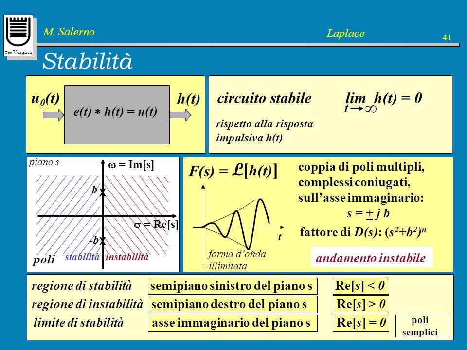 Stabilità L[h(t)] L[h(t)] L[h(t)] L[h(t)] L[h(t)] L[h(t)] L[h(t)]